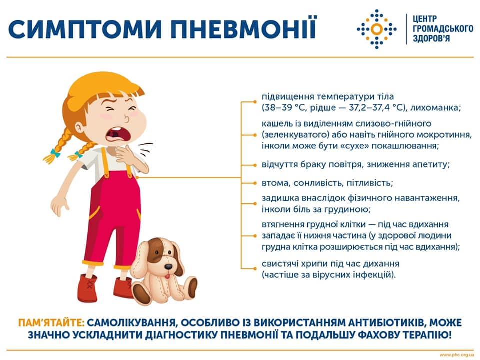 Симптоми пневмонії