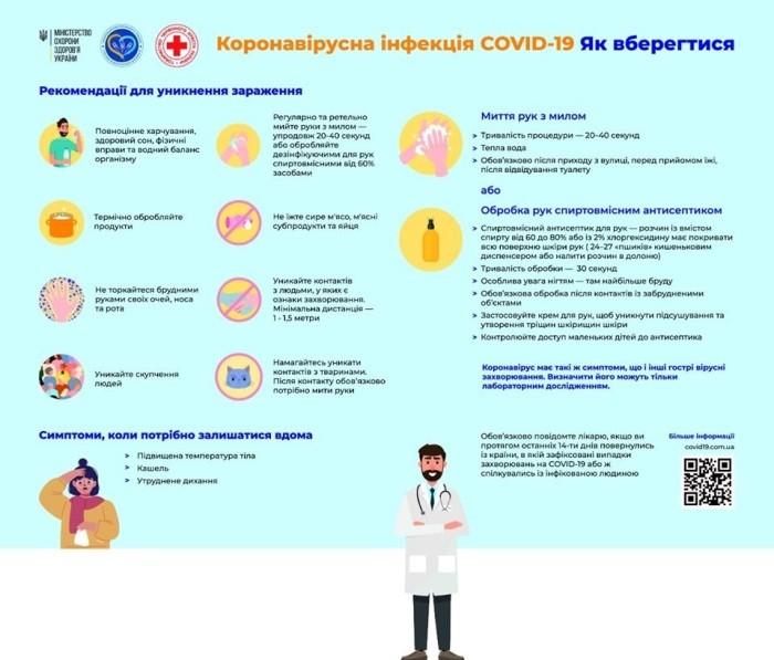 Коронавірусна інфекція COVID-19
